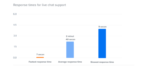 Response time graph for customer support