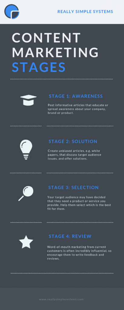 The Stages of Content Marketing Info Graphic
