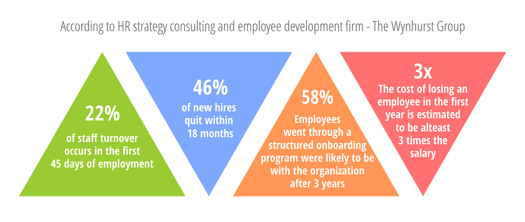 Digital Transformation for Sales: Employee Stats