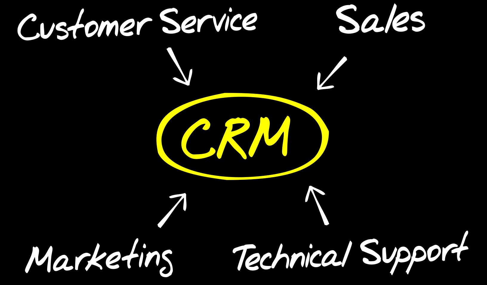 Really Simple Systems CRM Expert