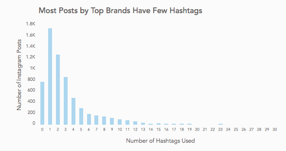 More posts by top Instagram brands have few hashtags graph